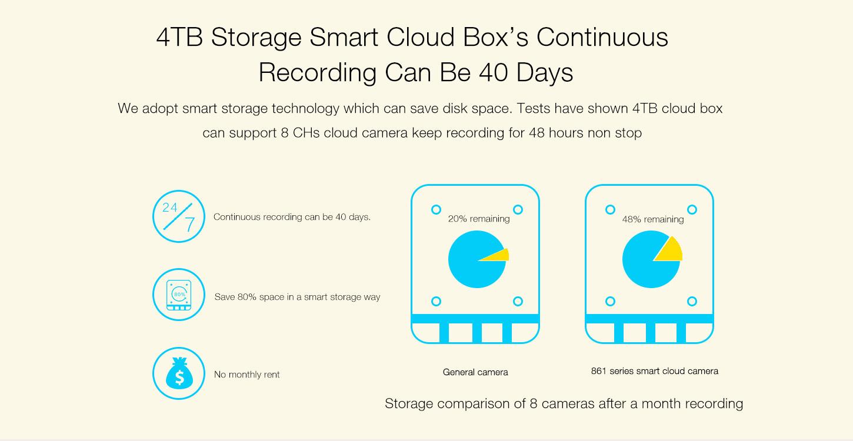 Cloud Box EBB1 | Ebitcam